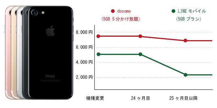 iPhone7でLINEモバイルに乗り換えた場合のシュミレーション