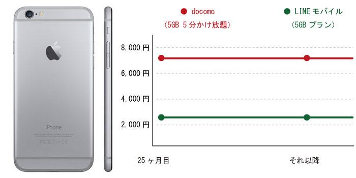 iPhone6でLINEモバイルに乗り換えた場合のシュミレーション