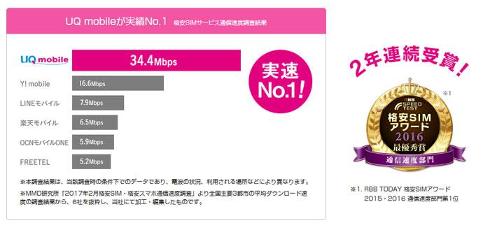 UQモバイルが実績No.1