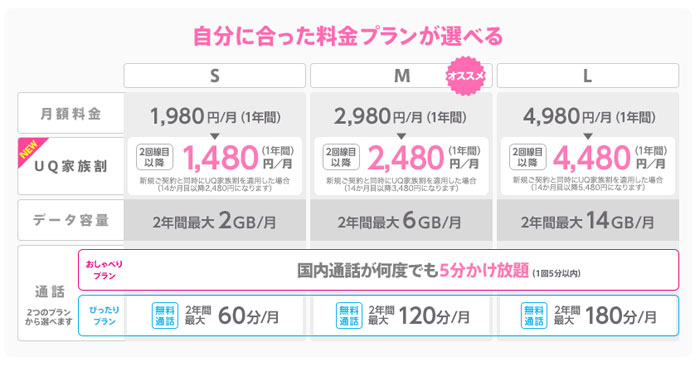 Y!mobile(ワイモバイル)の家族割引はおトク! - …